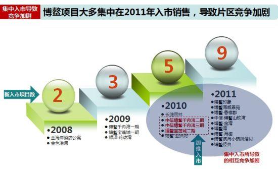 博鳌地区项目入市时间表(数据来源中原数据库)